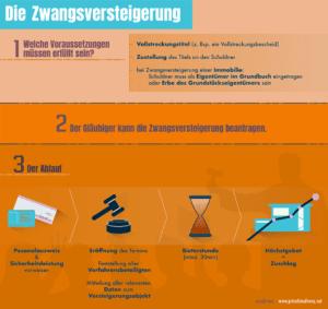Infografik zur Zwangsversteigerung (für größere Ansicht bitte auf das Bild klicken)